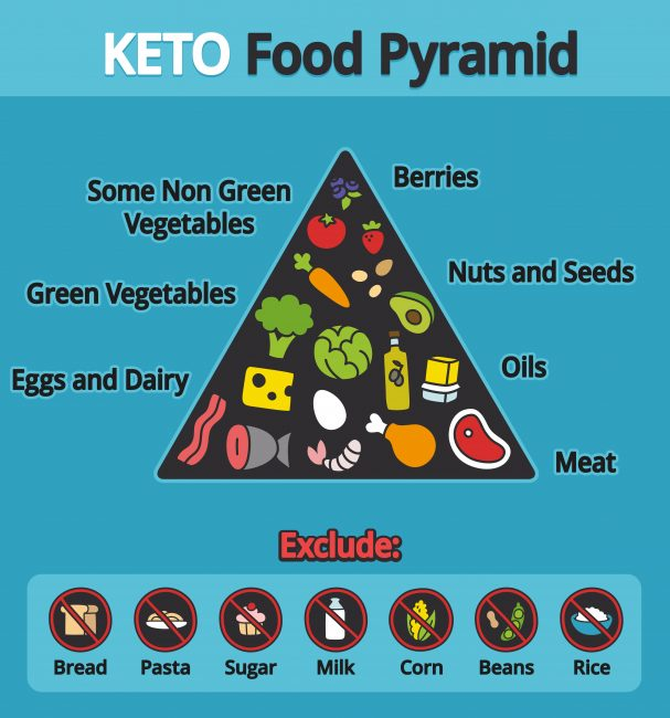 Keto Basics - ketogenic food pyramid