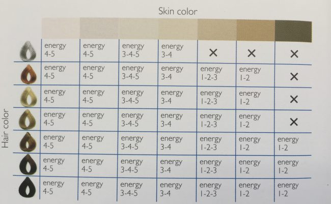 Silkn Infinity Skin Color Chart