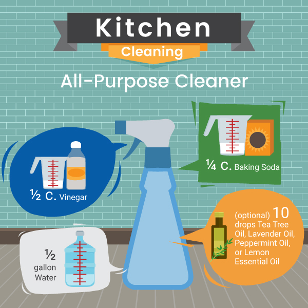 All Purpose Cleaner From Natural Products Recipe - Green and Natural Cleaning