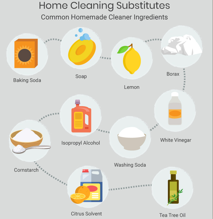 Common Homemade Cleaner Ingredients