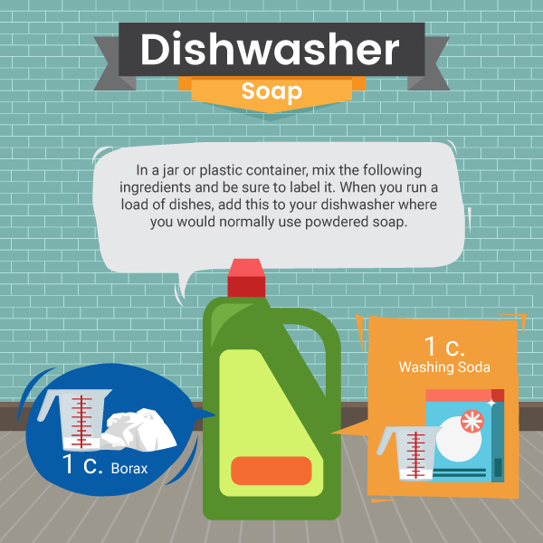 Kitchen Cleaner Dishwasher Soap From Natural Products Recipe - Green and Natural Cleaning