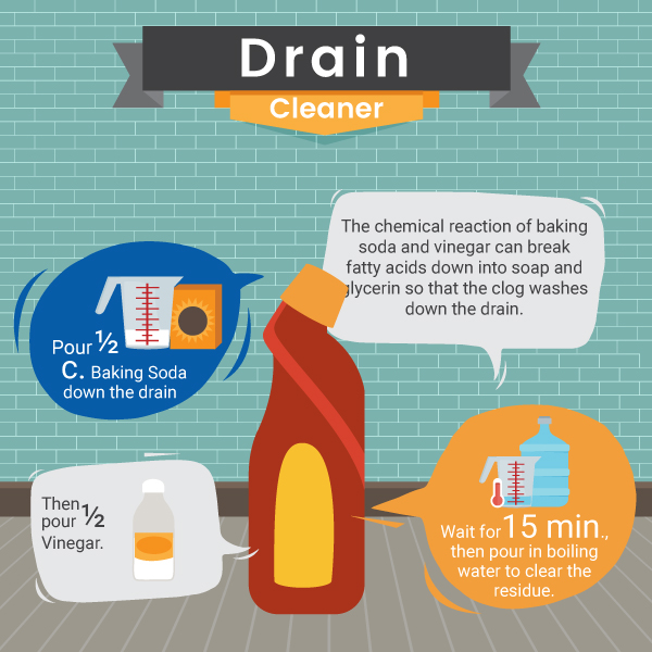 Natural Dain Cleaner Recipe - Bathroom - Green and Natural Cleaning