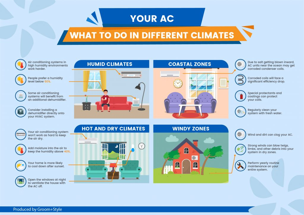 Air conditioning in different climates