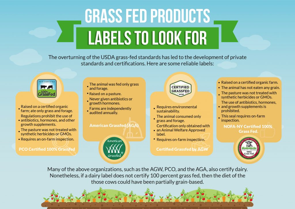 The Benefits of Grass Fed Products - Labels to Look For