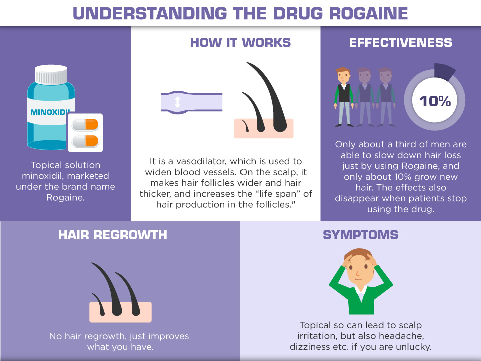 Understanding Hair Loss in Men - understanding the drug rogaine