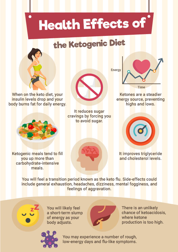10 Reasons to NOT Eat a Ketogenic Diet Long Term