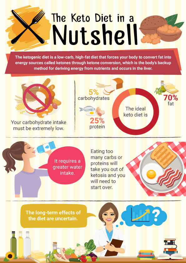 What is the Ketogenic Diet Infographic