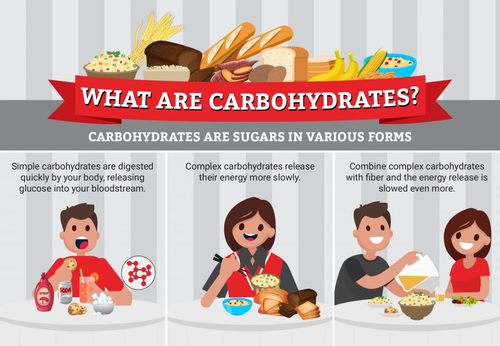 What are carbohydrates - infographic
