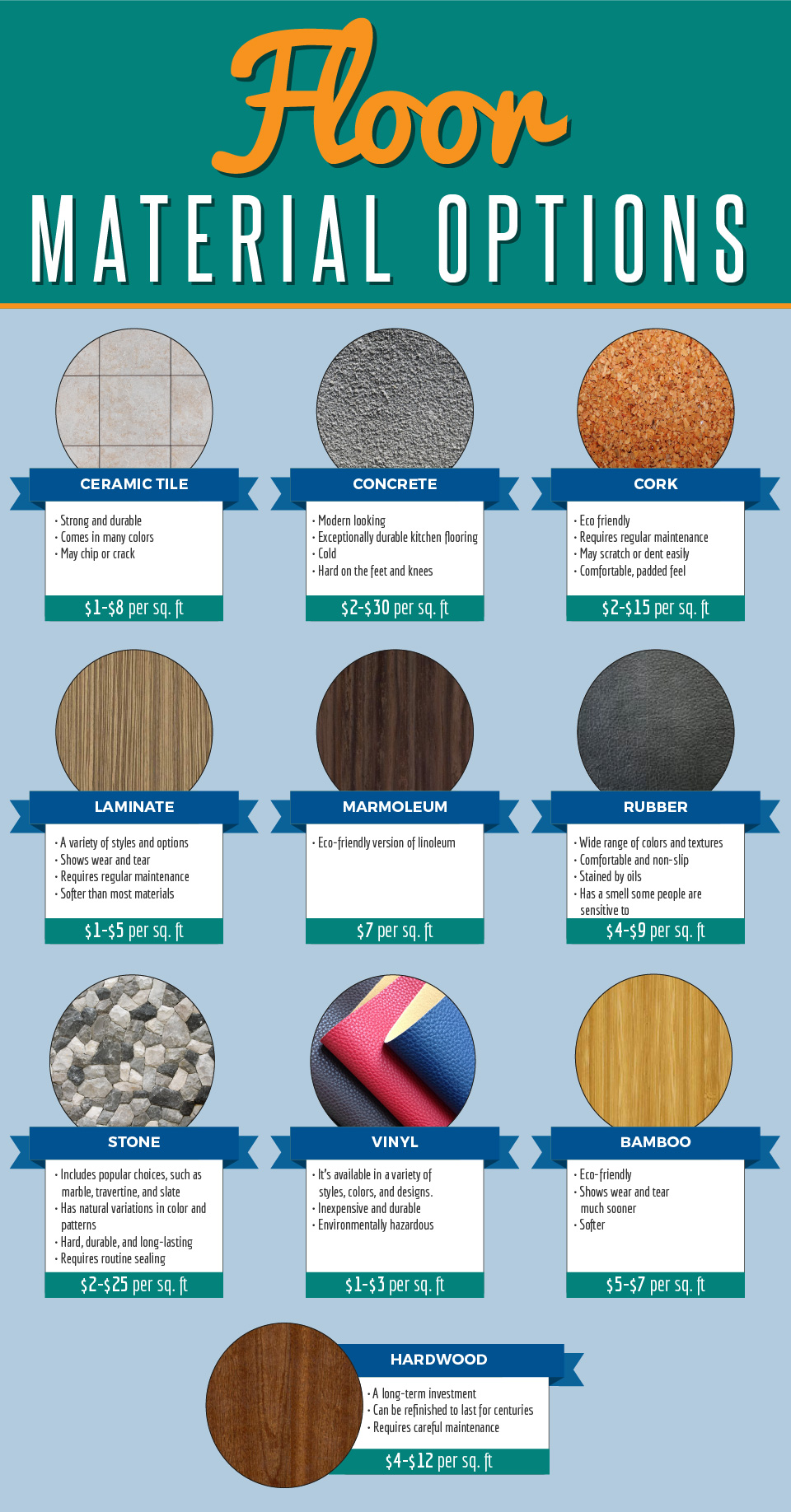 Floor Material Options
