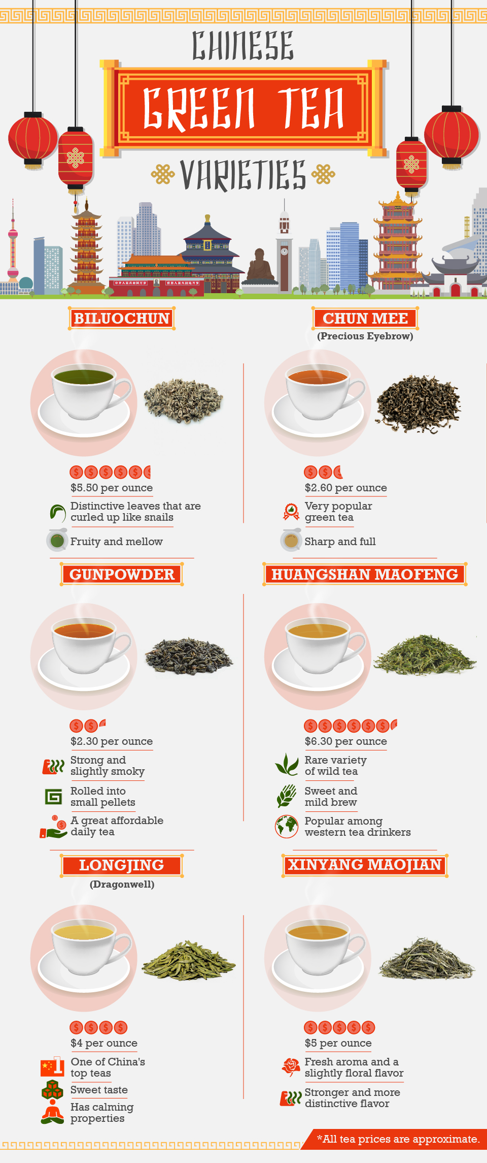 Chinese Green Tea Varieties