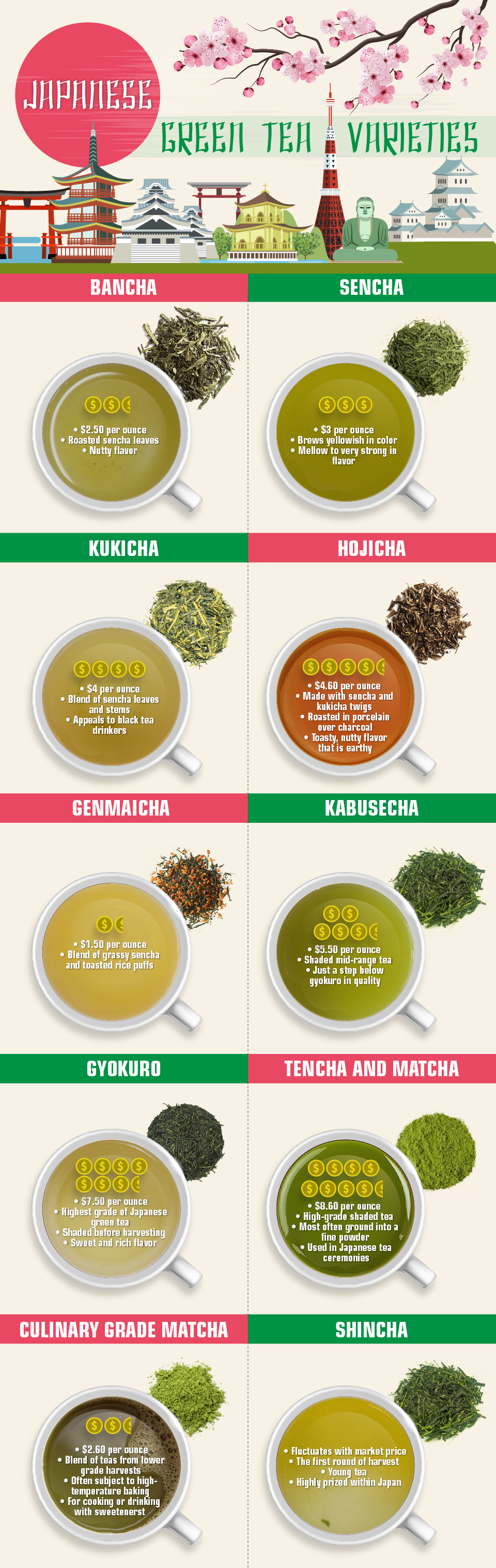 Japanese Green Tea Varieties