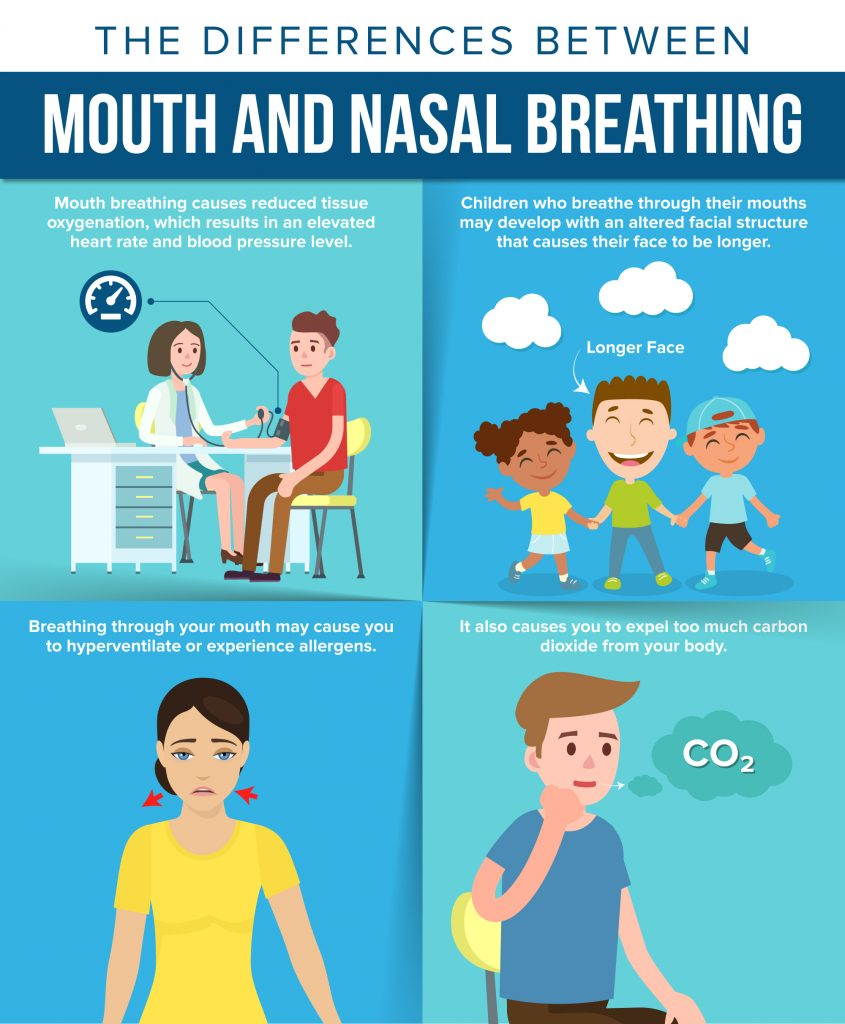 Difference Between Mouth and Nasal Breathing