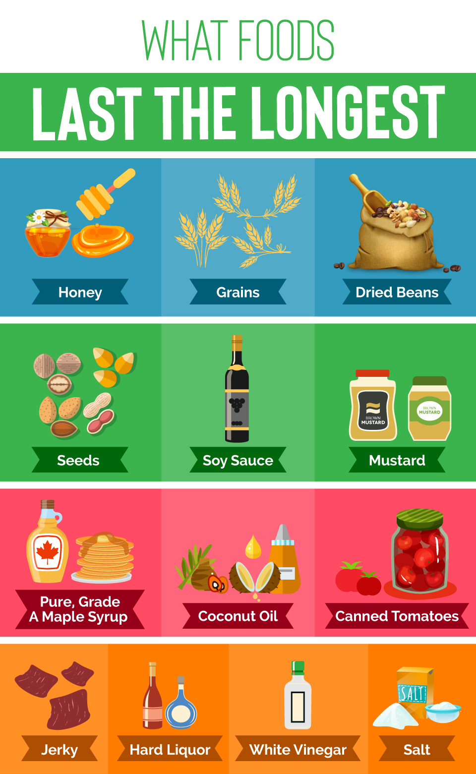 What Foods Last the Longest