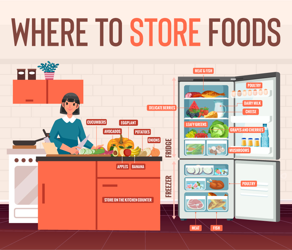 Where to Store Foods